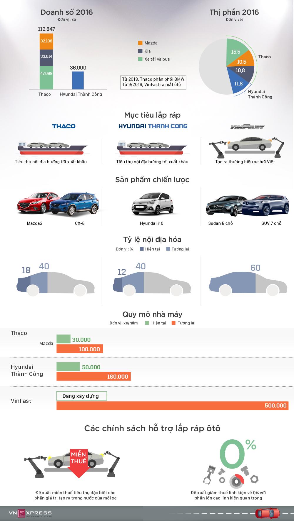 Tham vọng của ba 'ông lớn' sản xuất ôtô trong nước tại Việt Nam
