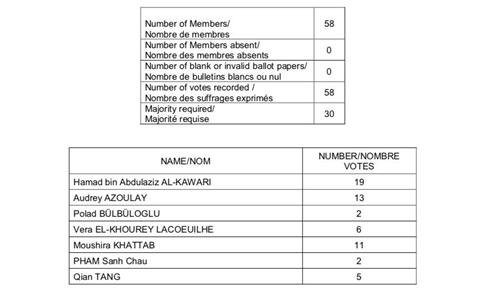 Kết quả bỏ phiếu bầu tổng giám đốc UNESCO vòng một. Ảnh: Twitter/UNESCO.