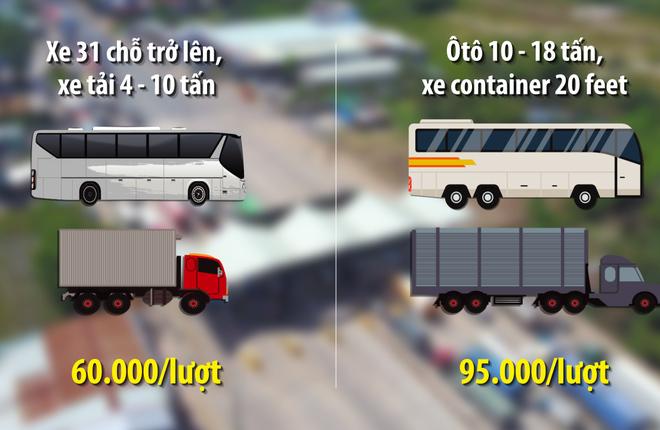 Trạm BOT Biên Hòa sẽ thay đổi mức phí như thế nào?