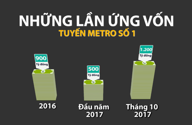 """""""Khát"""" vốn của tuyến metro số 1 Sài Gòn"""