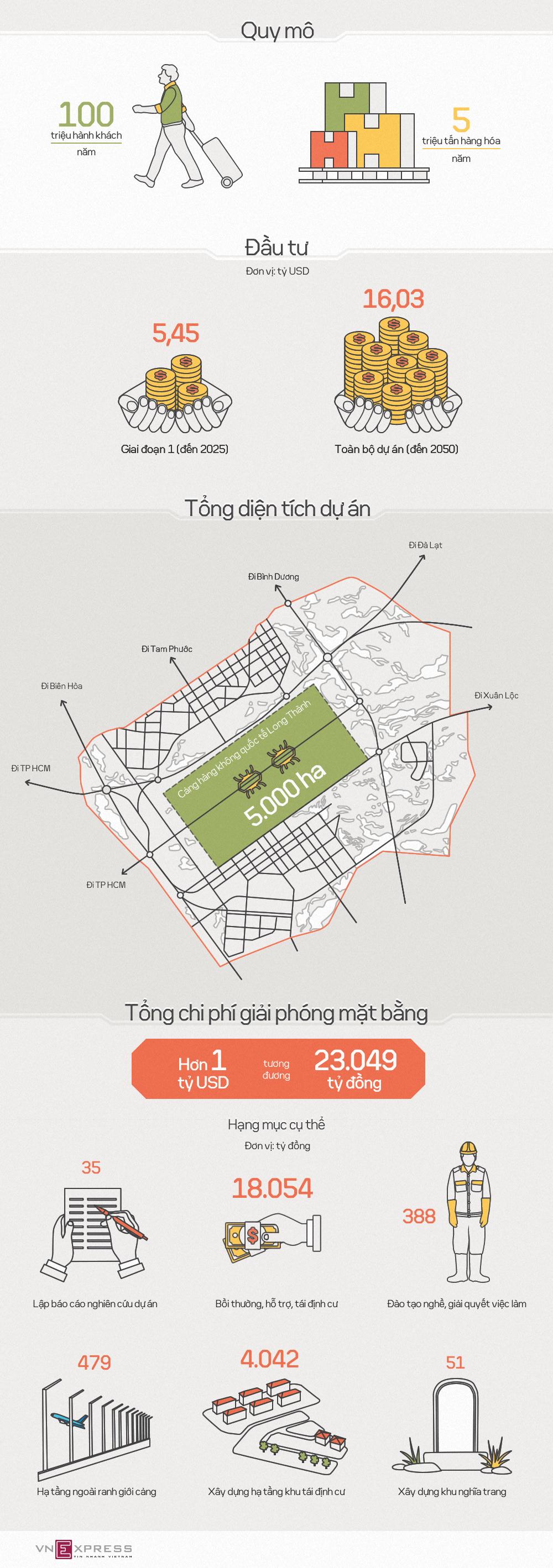 Hơn một tỷ USD giải phóng mặt bằng sân bay Long Thành