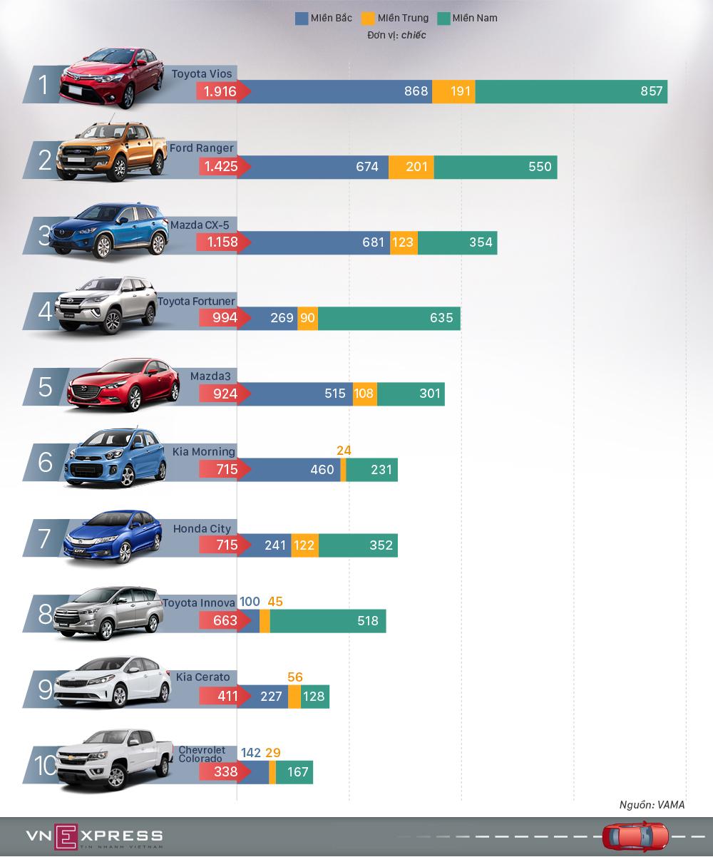 10 ôtô bán chạy nhất Việt Nam tháng 10