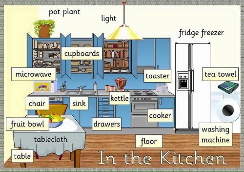 Trắc nghiệm tiếng Anh về vật dụng trong phòng bếp