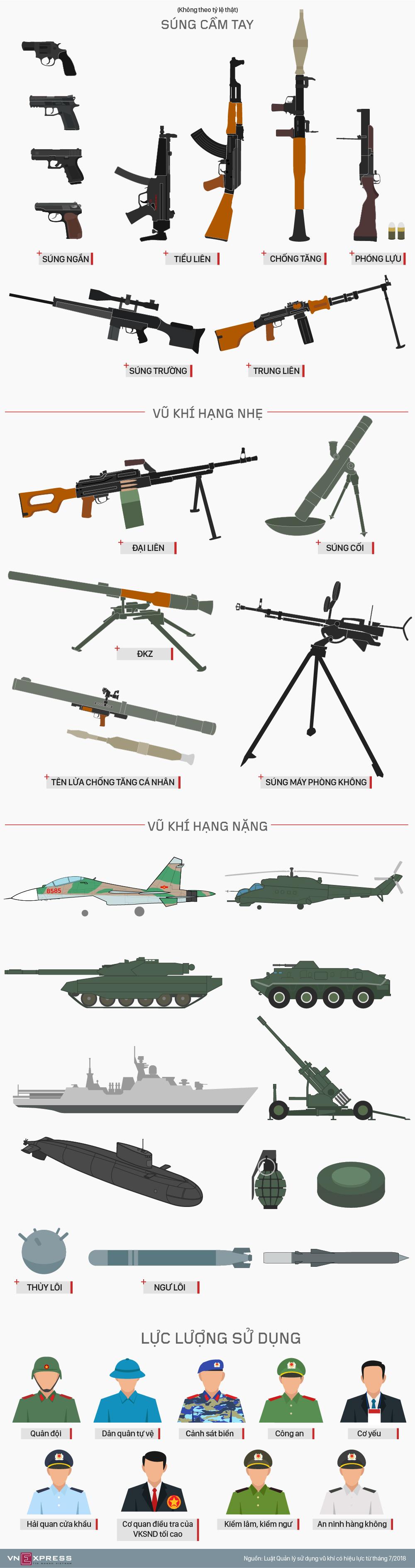Vũ khí quân dụng trang bị cho công an, bộ đội theo luật mới