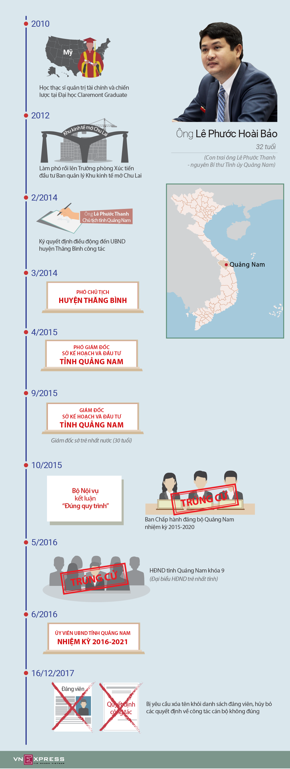 Đường thăng tiến của con trai cựu Bí thư Quảng Nam