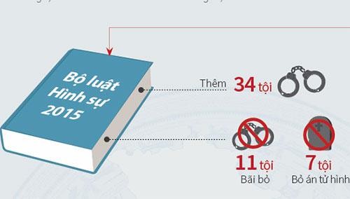 9 tội danh mới trong Bộ luật Hình sự 2015 sẽ thay thế tội Cố ý làm trái quy định nhà nước gây hậu quả nghiêm trọng.Đồ hoạ: Việt Chung
