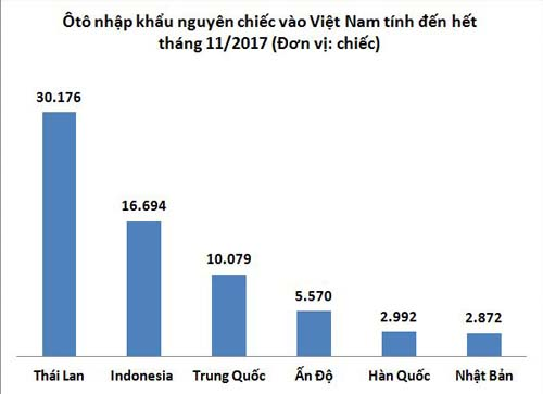Thái Lan và Indonesia dẫn đầu lượng ôtô nhập khẩu nguyên chiếc vào Việt Nam. Nguồn: Tổng cục Hải Quan.