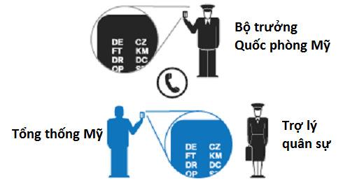 """Mã trên """"bánh bích quy"""" phải khớp với mã xác thực của Bộ trưởng Quốc phòng Mỹ. Đồ họa:Bloomberg."""