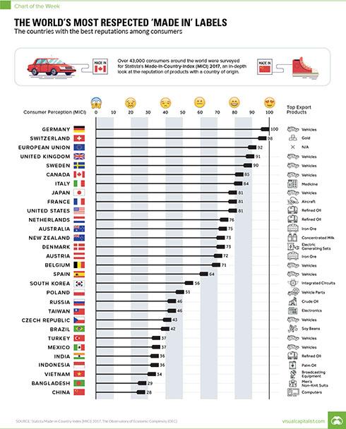 Mức độ hài lòng về chất lượng hàng hóa Trung Quốc xếp cuối bảng. Đức là quốc gia dẫn đầu với hàng hóa xuất khẩu chính thuộc về ôtô. Việt Nam ở nhóm cuối. Ảnh: Businessinsider.