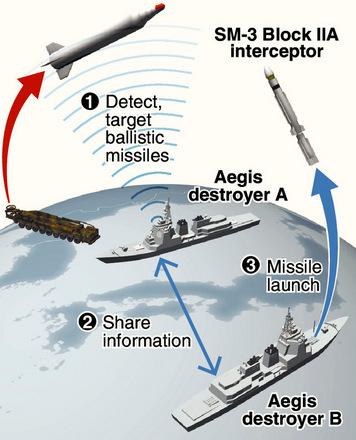 Nhật trang bị lá chắn tên lửa mới cho dàn chiến hạm chủ lực - ảnh 2