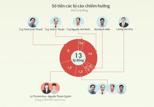 Cấp dưới oán trách bị cáo Trịnh Xuân Thanh