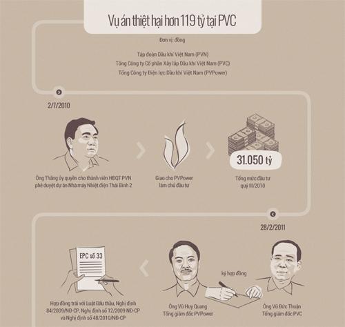 6 điều đặc biệt ở phiên tòa xử ông Đinh La Thăng - 2