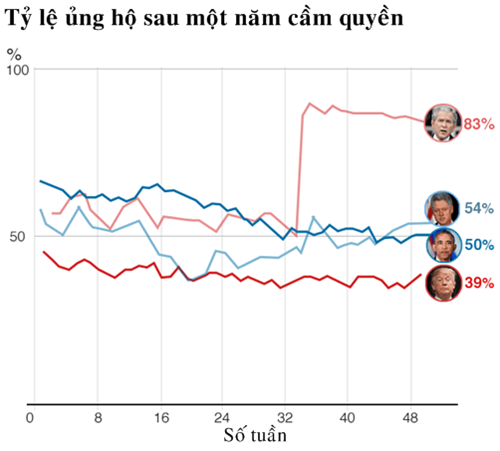 Tỷ lệ ủng hộ đối với các tổng thống Mỹ sau một năm cầm quyền. Đồ họa: BBC.