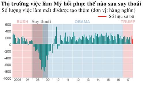 Biến động thị trường việc làm qua các đời tổng thống Mỹ. Đồ họa: BBC.