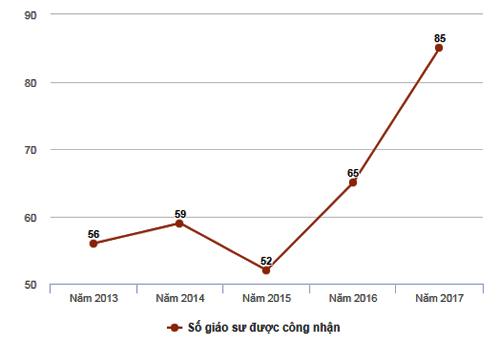 Vì sao số lượng giáo sư, phó giáo sư tăng đột biến năm 2017?