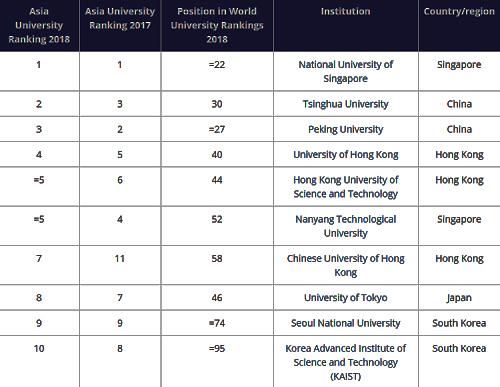 Top 10 đại học tốt nhất thế giới theo bảng xếp hạng Times Higher Education 2018. Ảnh: Website THE