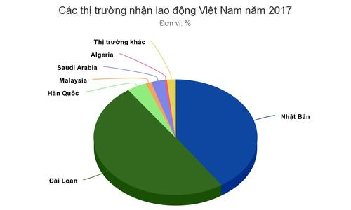 Thị trường nào tiếp nhận lao động Việt Nam nhiều nhất?