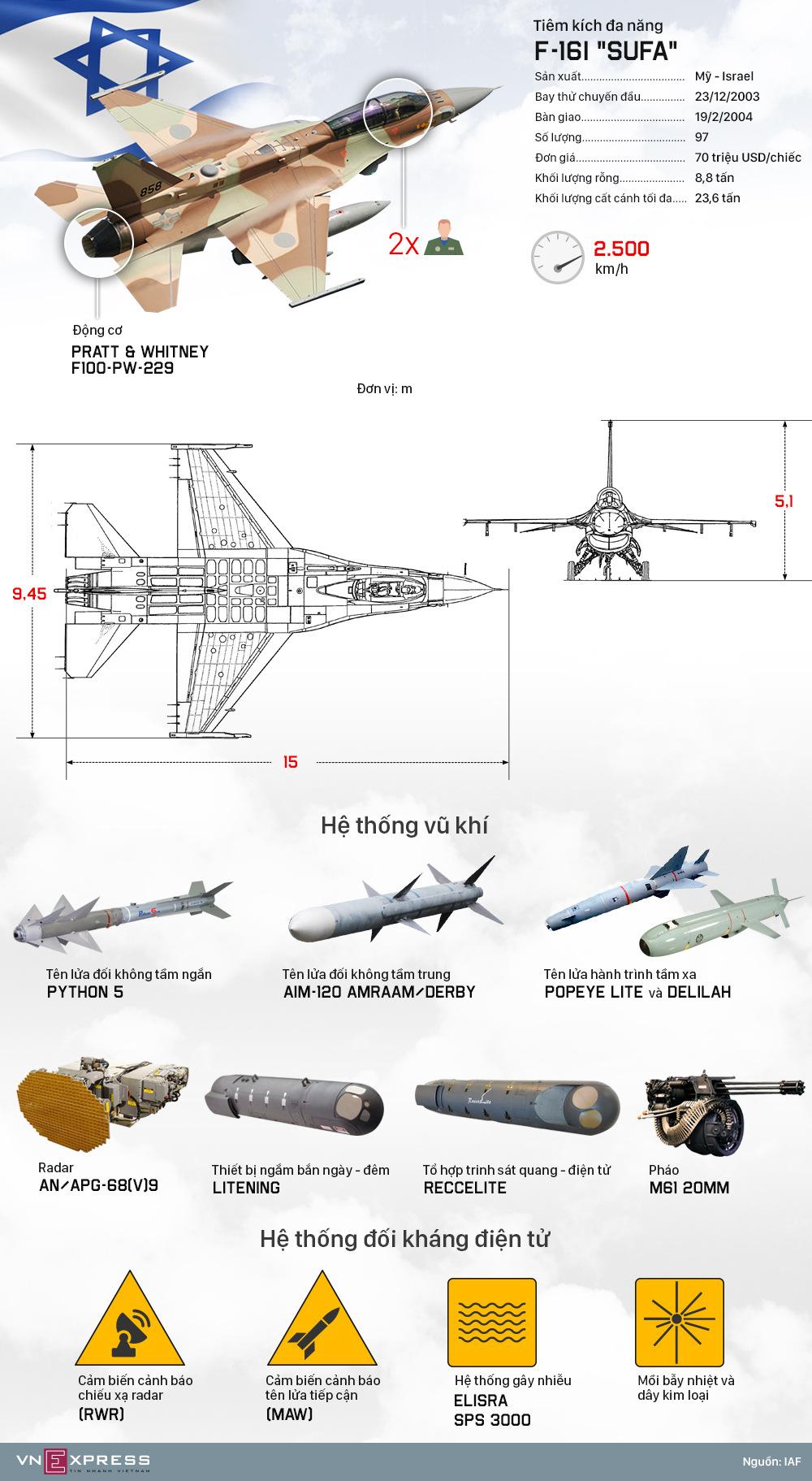 Dàn khí tài không cứu nổi tiêm kích Israel trước tên lửa Syria - ảnh 1