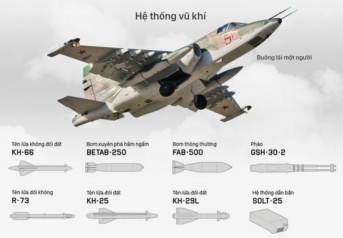Hệ thống vũ khí của cường kích Su-25SM3. Bấm vào ảnh để xem đầy đủ.