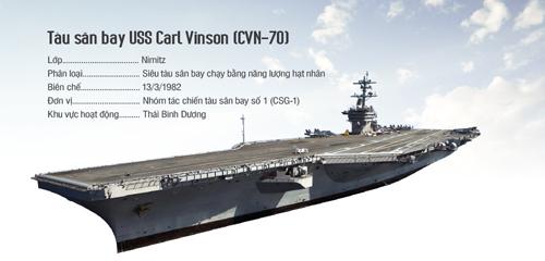 Sức mạnh tàu sân bay Mỹ Carl Vinson