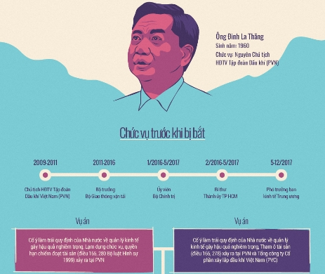 Những sai phạm nối tiếp của ông Đinh La Thăng
