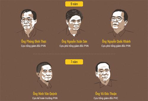Ông Ninh Văn Quỳnh đã nhận một bản án vào tháng 1/2018. Đồ họa: Tiến Thành.