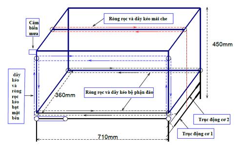 Mô hình thiết kế phần cơ khí mái che cà phê thông minh. Ảnh: Báo cáo dự án.