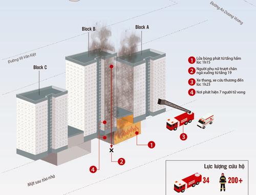 Hai bảo vệ chung cư Carina cứu hàng chục người thoát khỏi đám cháy - 2