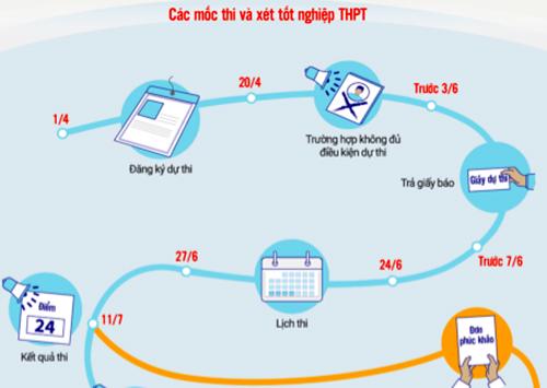 Các mốc thời gian quan trọng trong kỳ thi THPT quốc gia và xét tốt nghiệp THPT, xét tuyển đại học (xem chi tiết). Đồ hoạ: Tạ Lư - Dương Tâm.