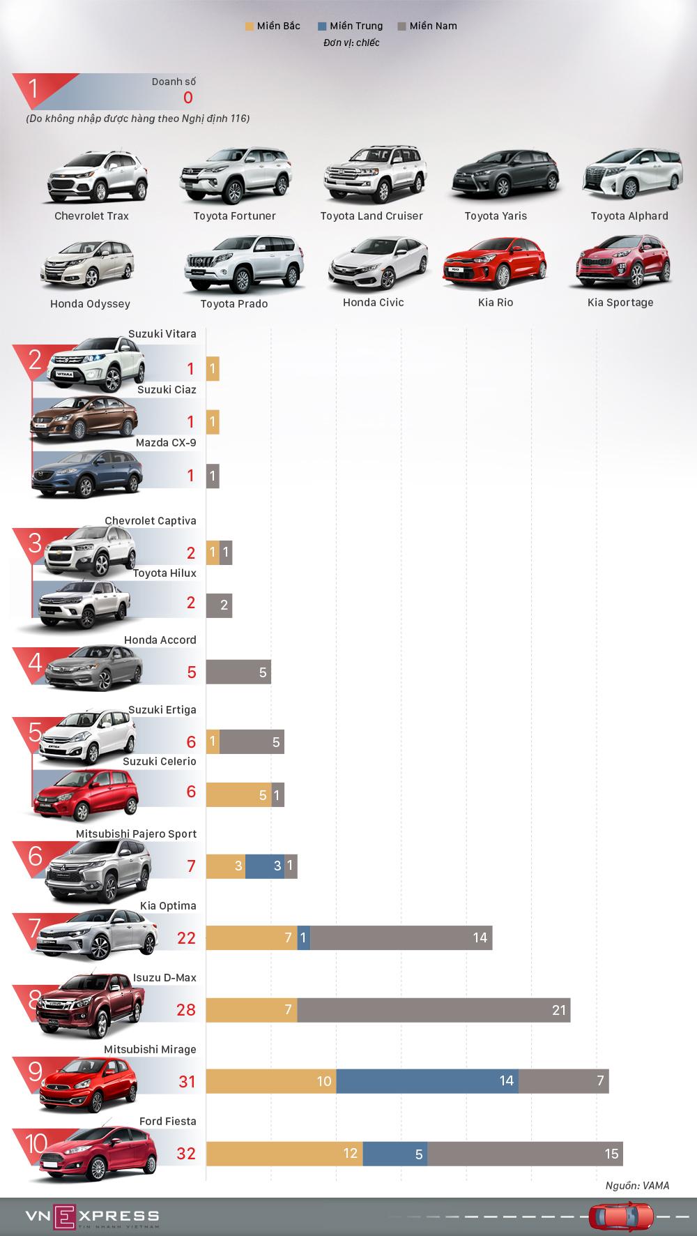 Những ôtô bán ít nhất tháng 3 tại Việt Nam