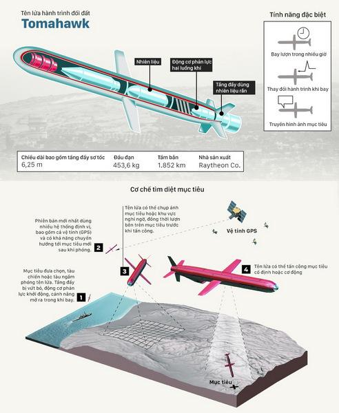 Tính năng tên lửa Tomahawk của Mỹ. Đồ họa: Việt Chung.