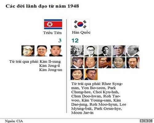 Triều Tiên trải qua ba đời lãnh đạo từ năm 1948 tới nay, còn Hàn Quốc đã có 12 đời tổng thống. Đồ họa: BBC.