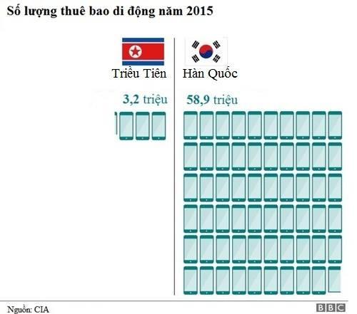 So sánh chênh lệch số lượng thuê bao di động của Triều Tiên và Hàn Quốc. Đồ họa: BBC.