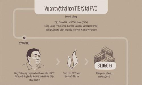Ông Đinh La Thăng liên quan thế nào trong vụ án tại PVC. Đồ họa: Tiến Thành