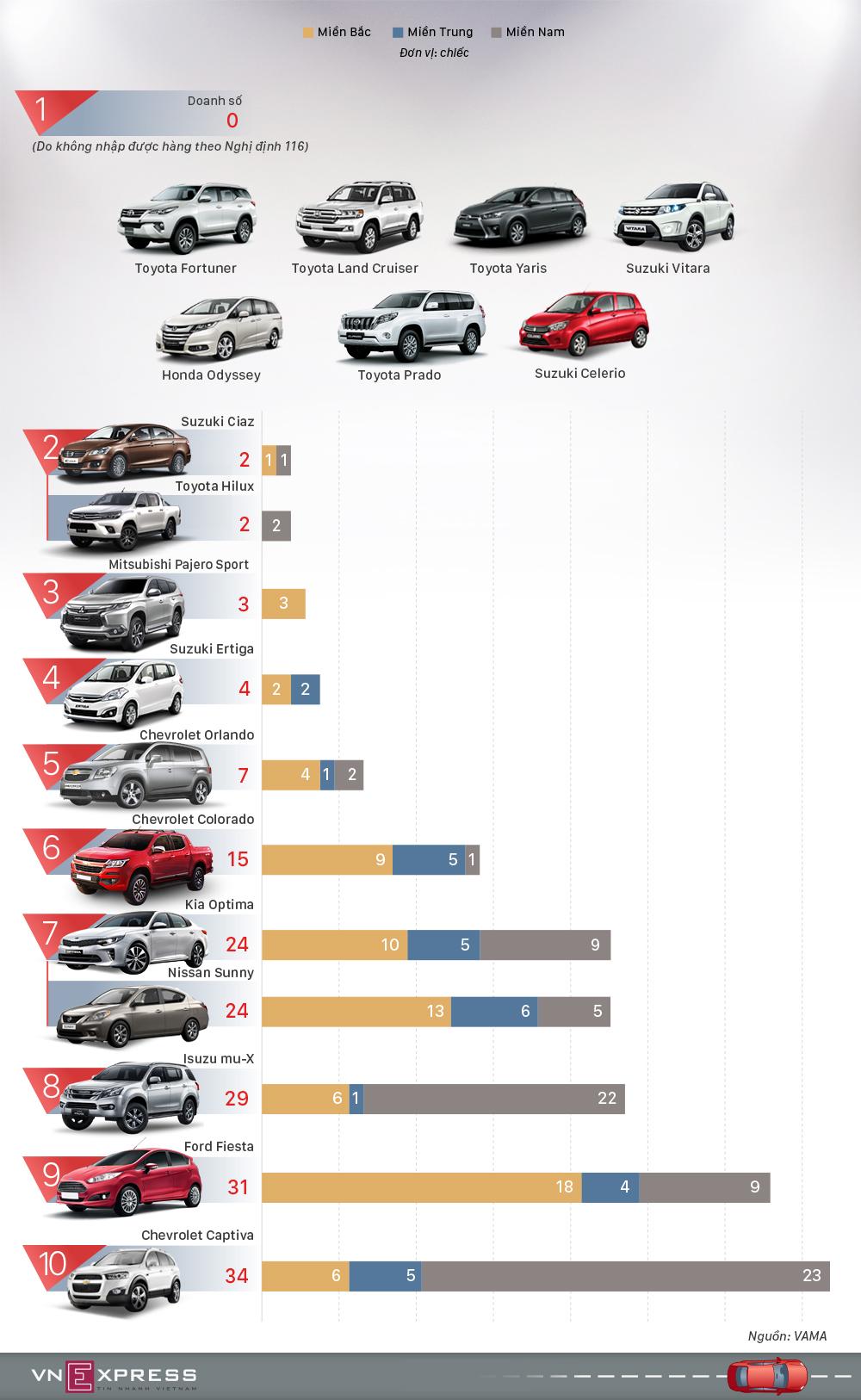 Những ôtô doanh số thấp nhất tháng 4 tại Việt Nam