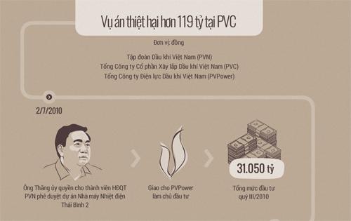 VKS: Ông Đinh La Thăng không có tình tiết giảm nhẹ mới - 1