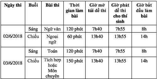 Hơn 87.000 thí sinh Sài Gòn chạy đua vào lớp 10 - 2