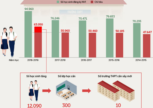 Số lượng thí sinh và chỉ tiêu tuyển sinh vào lớp 10 của Hà Nội 5 năm qua. Đồ họa: Việt Chung - Quỳnh Trang.