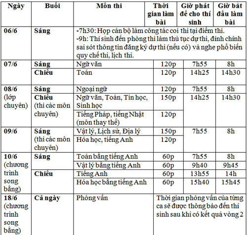 95.000 học sinh Hà Nội thi vào lớp 10 THPT - 1