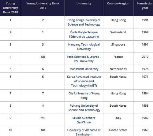 10 đại học dưới 50 tuổi tốt nhất thế giới theo THE. Ảnh chụp màn hình