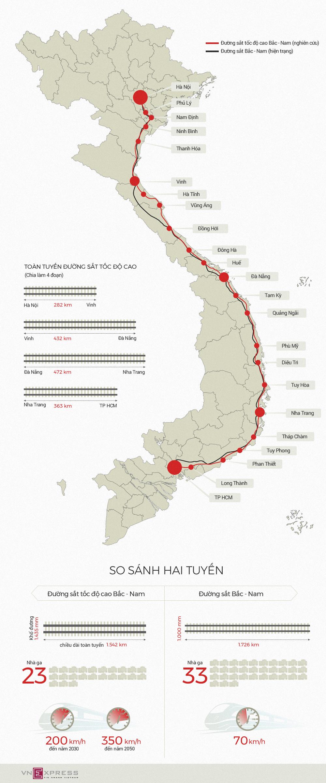 Đường sắt tốc độ cao khác gì đường sắt Bắc Nam hiện tại? - ảnh 1