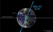 Điều gì xảy ra nếu Trái Đất không nghiêng?
