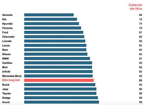 Các hãng xe Nhật Toyota, Mazda, Honda và Mitsubishi đều đứng dưới mức trung bình về độ hài lòng tại Mỹ.