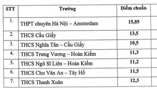Điểm chuẩn vào lớp 6 chương trình song bằng ở Hà Nội