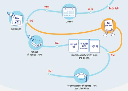 Các mốc thời gian thi và xét công nhận tốt nghiệp THPT thí sinh cần như. Đồ họa: Tạ Lư
