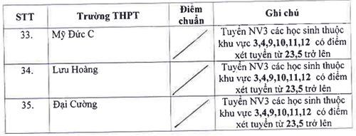 Hà Nội hạ điểm chuẩn vào lớp 10 của 35 trường THPT công lập - 2