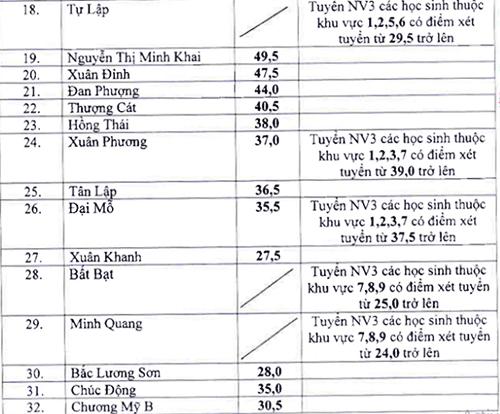 Hà Nội hạ điểm chuẩn vào lớp 10 của 35 trường THPT công lập - 1