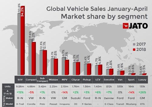 Doanh số và tăng trưởng của các phân khúc xe trong giai đoạn quý I/2018. Nguồn: JATO.