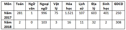 Cả nước có 477 điểm 10 thi THPT quốc gia