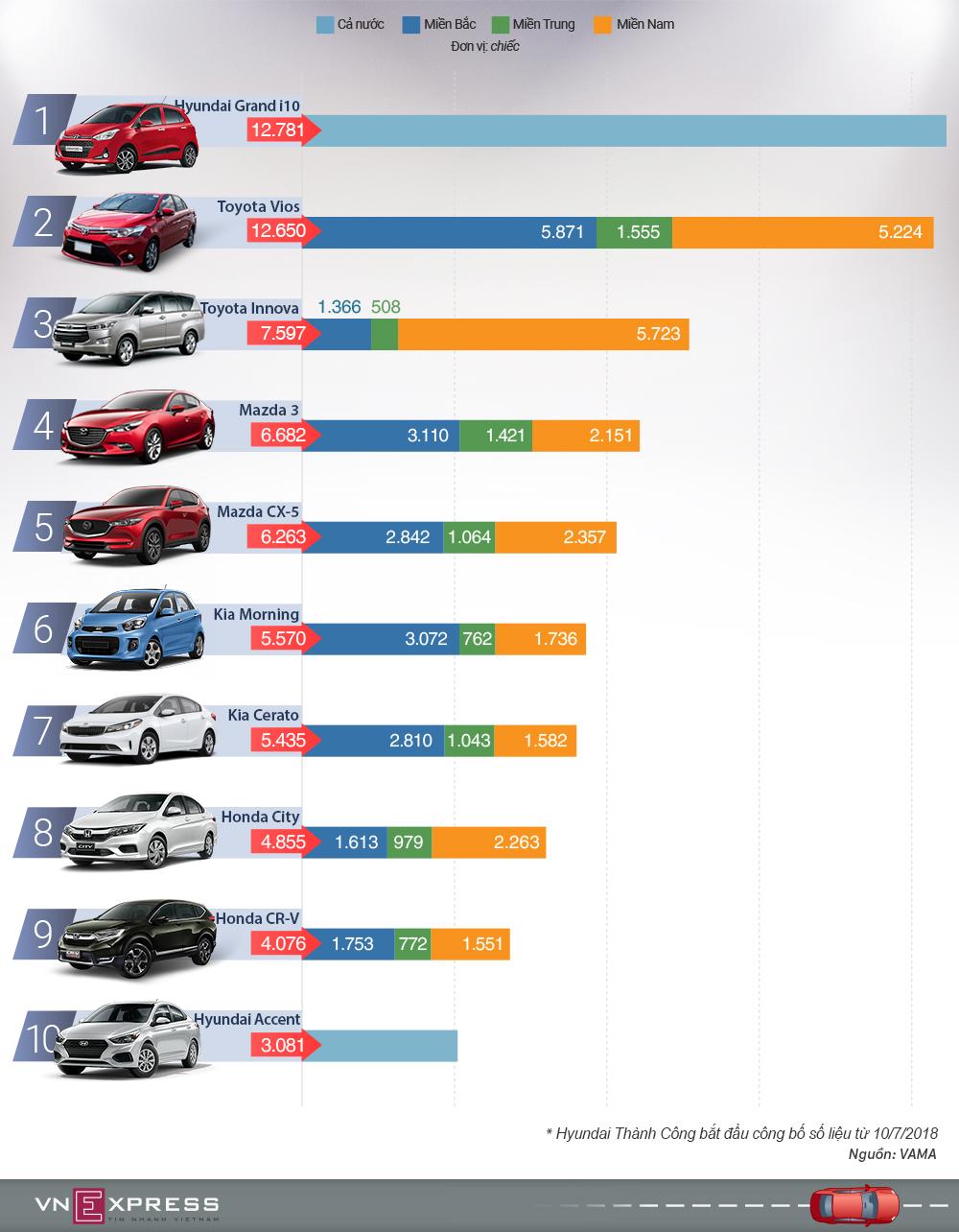 10 ôtô bán chạy nhất Việt Nam nửa đầu 2018 - i10 và Vios bá chủ